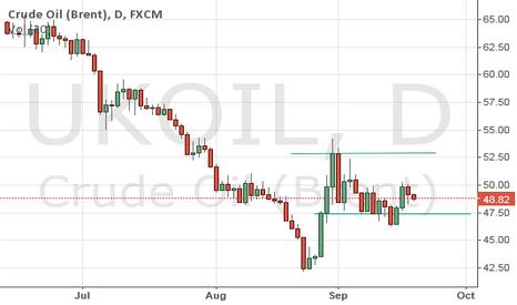 UKOIL: crude oil