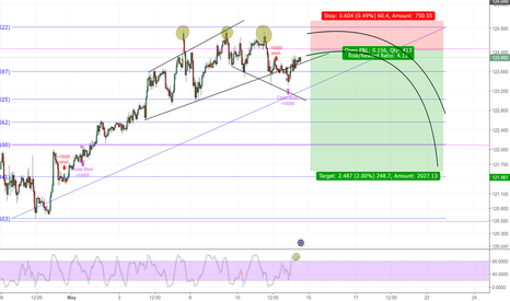 EURJPY: EURJPY 1H CHART SHORT, coming soon