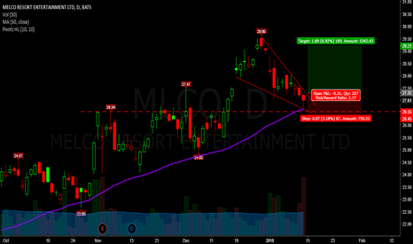 MLCO: $mlco - Lots to see in one chart