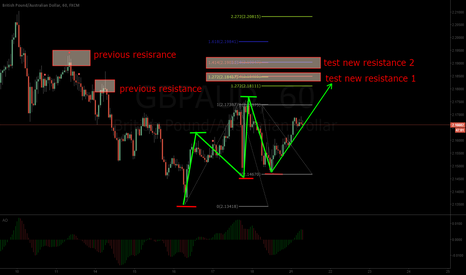 GBPAUD: GBPUSD movement at 60 m