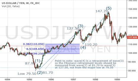 USDJPY: A strong buy in USDJPY at 107.00-30