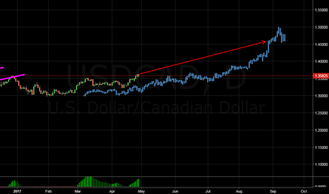USDCAD: my view