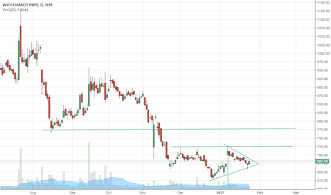 WOCKPHARMA: triangle breakout for wock