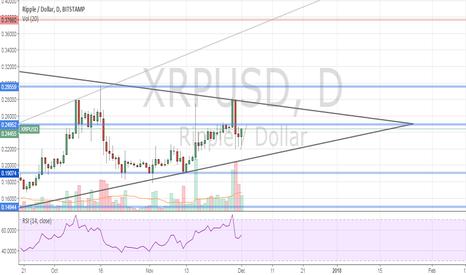 XRPUSD: XRPUSD | Push Towards $0.37