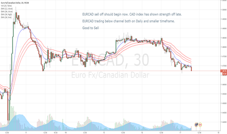 EURCAD: EURCAD trading below channel and good for sell