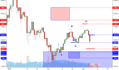 BTCUSD: BTCUSD: Watching For Buyers At 9280 Support?