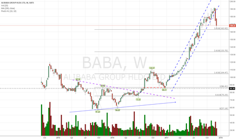 BABA: Maybe first 163,...bounce...then 160?