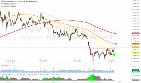 WYNN: WYNN resorts Ltd LONG