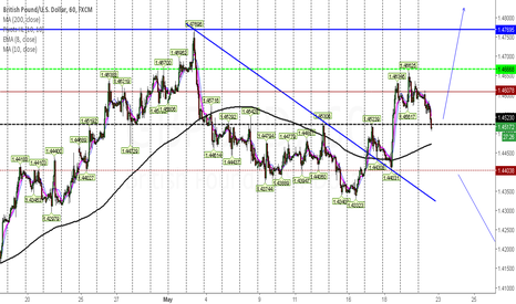 GBPUSD: GBPUSD 1.4523 Possible Long Area