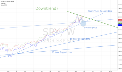 SPY: Indexes Downtrend in Train