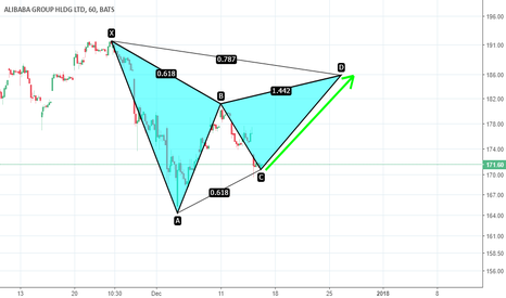 BABA: BABA Gartley formation. 186 by year end ?