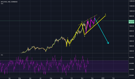 BTCUSD: im looking for another  big ending diagonal