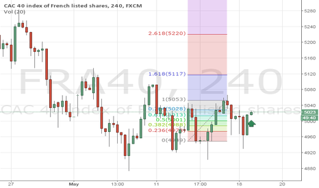 FRA40: Loved To Trade This Pattern
