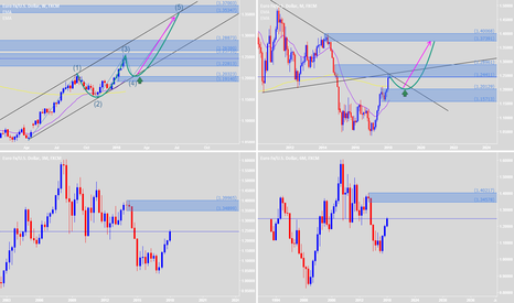 EURUSD: Waiting for retest to buy again