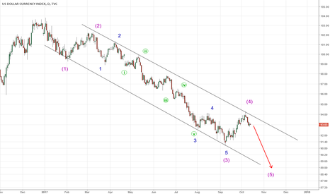 DXY: DXY  One more wave lower