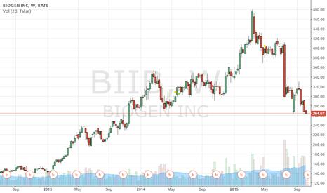BIIB: BIIB   Taking short position.