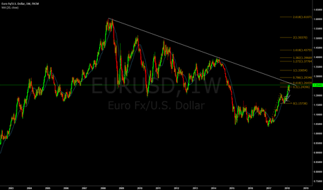 EURUSD: 16 - EU Buy with the All time high