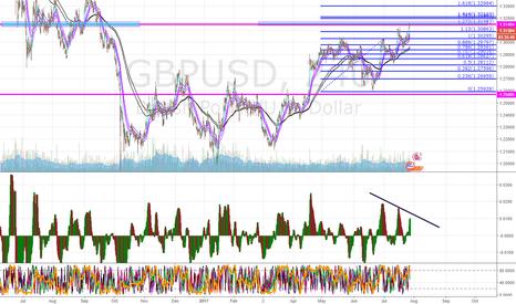 GBPUSD: GBP/USD SHORT