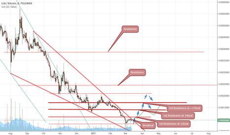 LSKBTC: Lisk breakout from the down-trendline! LONG
