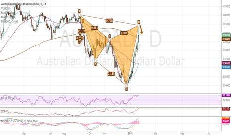 AUDCAD: AUDCAD: Chypher Pattern Short Opportunity