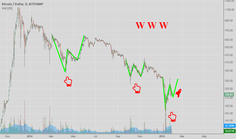 BTCUSD: All I See is W's