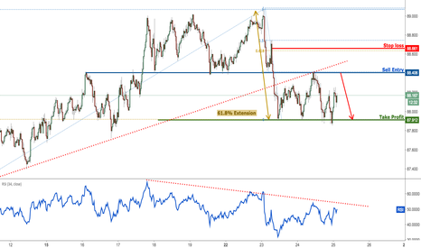 AUDJPY: AUDJPY profit target reached again, prepare to sell