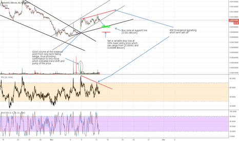 OMGBTC: OmiseGo possible selloff to short term trend line [OMG/BTC]