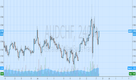 AUDCHF: basket aud long