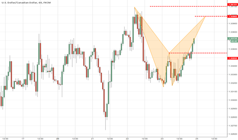 USDCAD: Potential bearish pattern