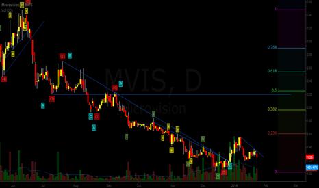 MVIS: mvis