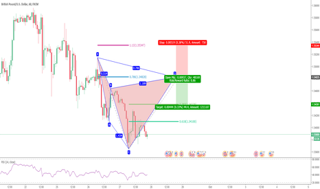 GBPUSD: Potential Bearish Cypher in GBPUSD