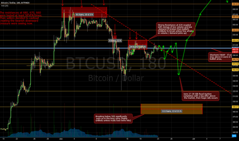 BTCUSD: Bitcoin 2 Weeks Forecast until the Silk Road Auction - Update 4