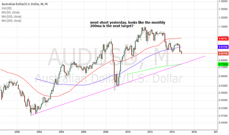 AUDUSD: $AUDUSD next target could be the monthly 200ma?