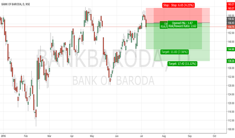 BANKBARODA: Short
