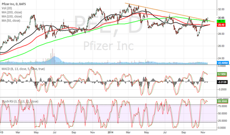 PFE: PFE breaks through 200 day MA and trend line, will it hold?
