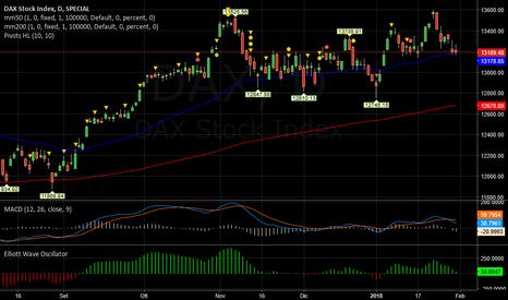DAX: DAX   -   Inversione negativa di breve