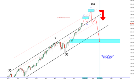 SPX: $SPX - 5th wave extension