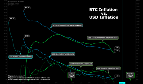 BCHAIN/TOTBC: BTC Monthly/Annual Inflation rate