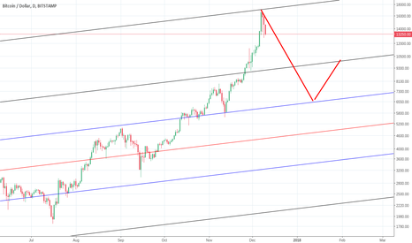 BTCUSD: DOWN. Fibbonnaci values for this correction.