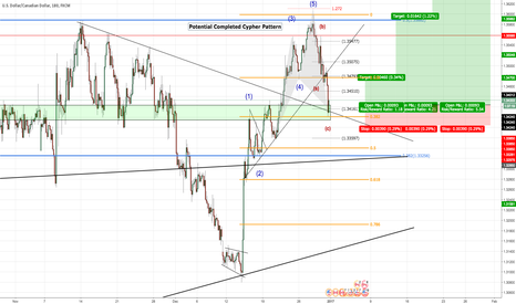 """USDCAD: USD/CAD - LONG - """"Potential Cypher Pattern Completion?"""""""