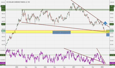 DXY: Stock Market, DXY, and America