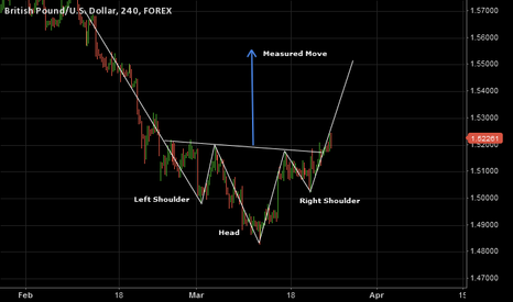 GBPUSD: GBP-USD Inverted Head and Shoulders