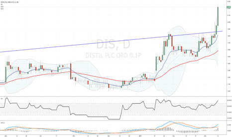 DIS: #DIS a strong move above the rising trend line