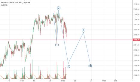 ES1!: short term outlook