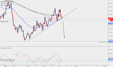 AUDUSD: WAITING FOR CONFORMATION