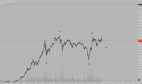 BTCUSD: Bitcoin Likely to Head Towards 5500+ After the Hard Fork