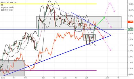 SX5E: Analyse STOXX 50 Correlation EURUSD
