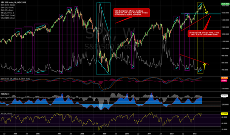 SPX: VIX divergences