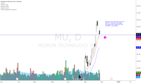 MU: MU BULLISH BOUNCE OFF THE EMAS