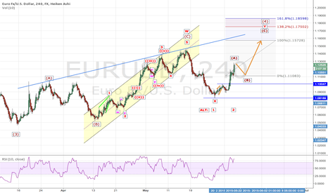 EURUSD:  EURUSD: What's next?